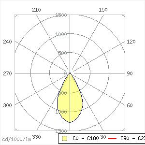 Tritec Downlight 12W 55°, CRI >80