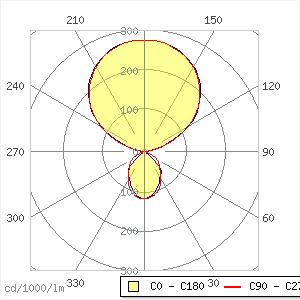 Eco b  82 W