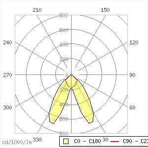 Traq led  1x49W - 7000 lm