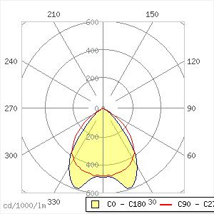 Geo3  1x51W