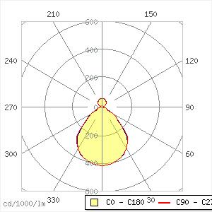Lightfields evolutio Pendelleuchte 48W DI LED5600-840 L15 LDO ASH1 SRE