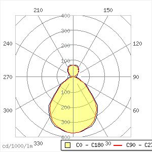 Ecoos Pendelleuchte 42W ID LED4400-840 L1200 LDO