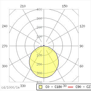 Ondaria 2 Pendelleuchte 90W P D870 LED12000-840 LDE WH