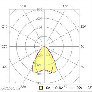 Tecton Industrieleuchte 48W C LED7400-840 L2000 WB LDE WH