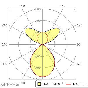 Claris evolution Pendelleuchte 84W