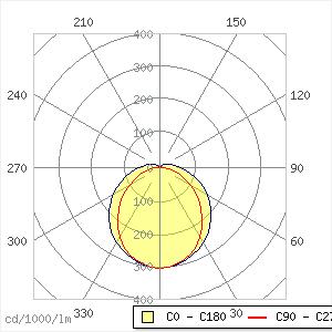 Zx2 Deckenanbauleuchte 37W