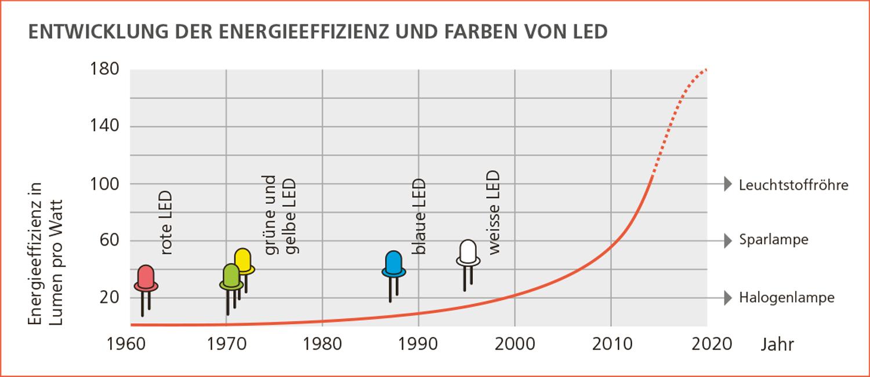 Entstehung der LED-Lampe – Toplicht