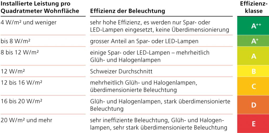 Tabelle Effizienz der Beleuchtung