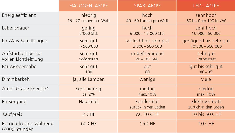 Leuchtmitteltypen