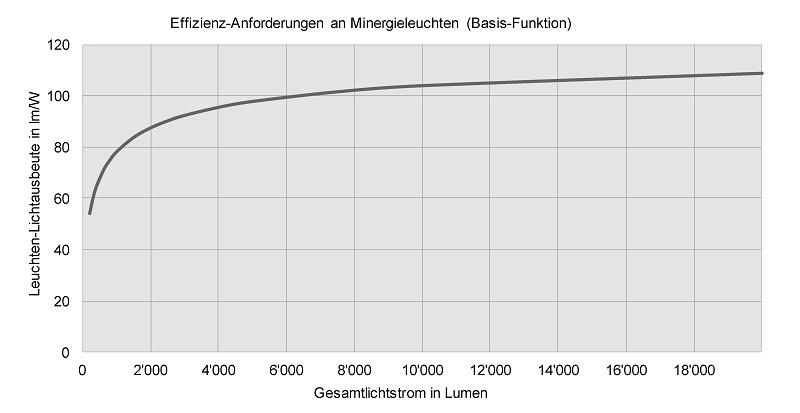 Lichtstrom-Grafik